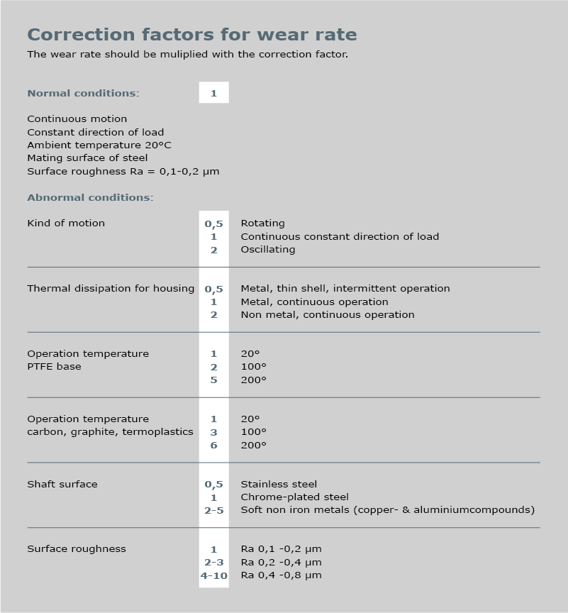 Correction factors for wear rate